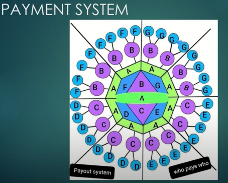 The Commitment Circle payment system