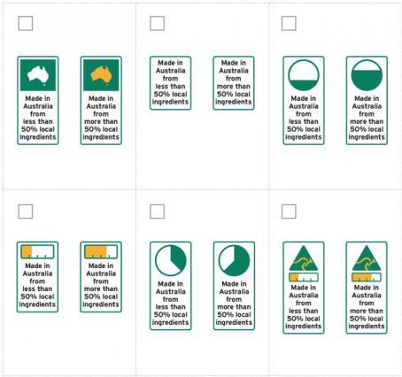 Country of origin food labels