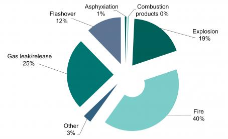 Gas Report 2013-14 Fig 12