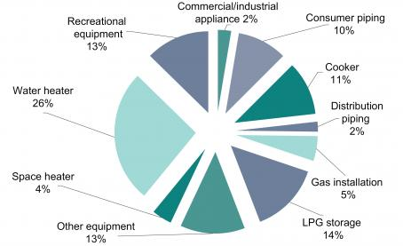 Gas Report 2013-14 Fig 13