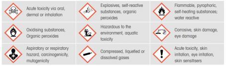 Nine hazard pictograms in the GHS