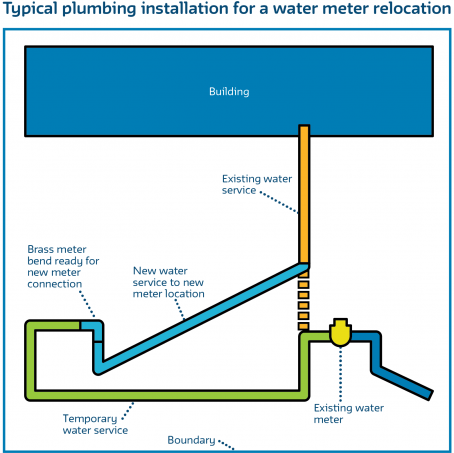 Water corporation water meter relocation process