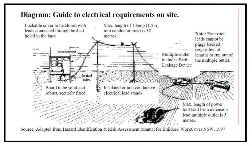 Diagram - Guide to electrical requirements on site