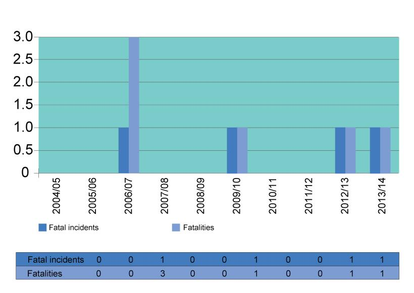 Gas Report 2013-14 Fig 4