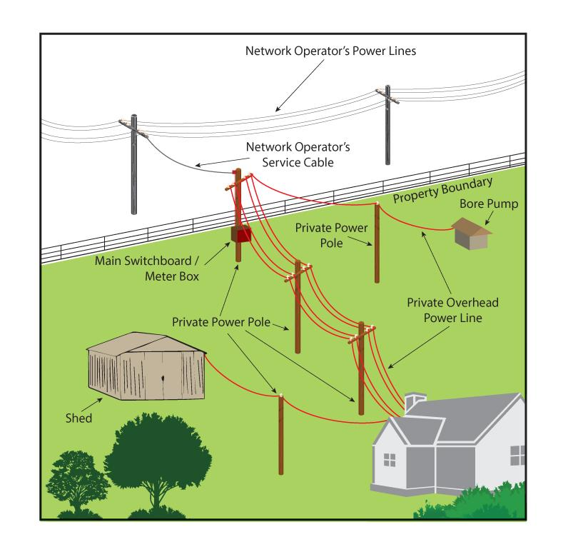 The Following Diagrams Show Some Common Private Power Line Arrangements: