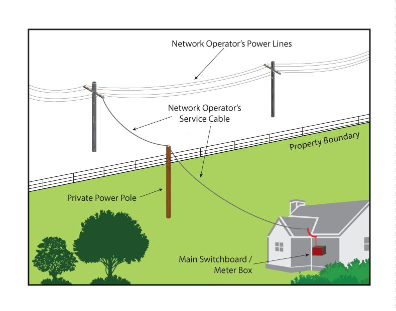 Private power poles and lines - are your responsibility ...