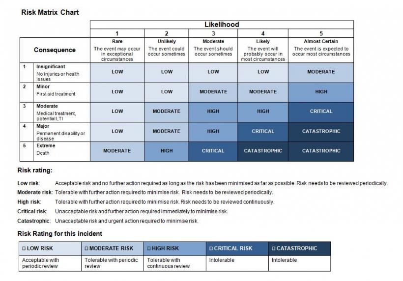 Risk Matrix  Job Safety Analysis Template Free